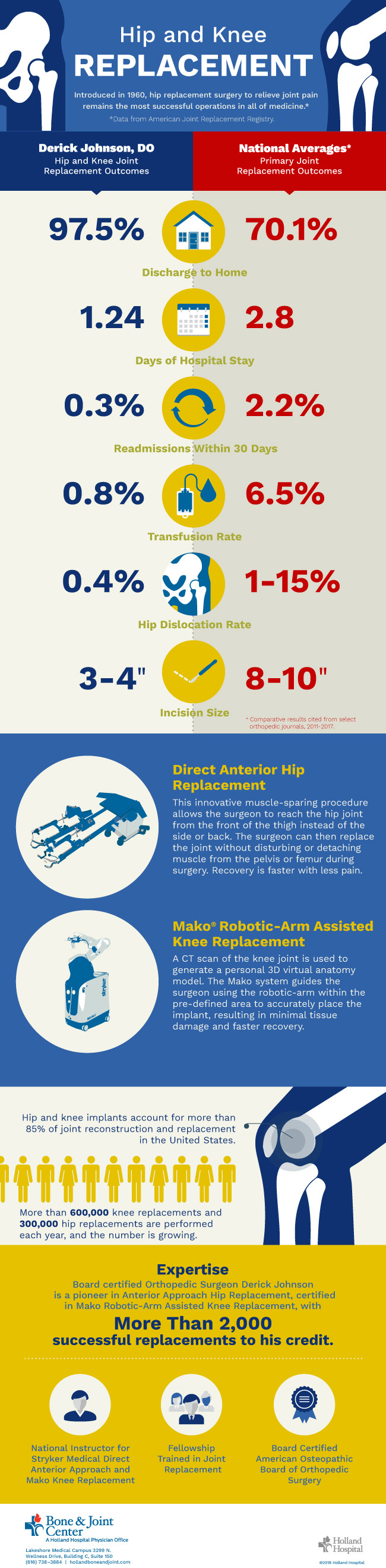 Hip and Knee Replacement